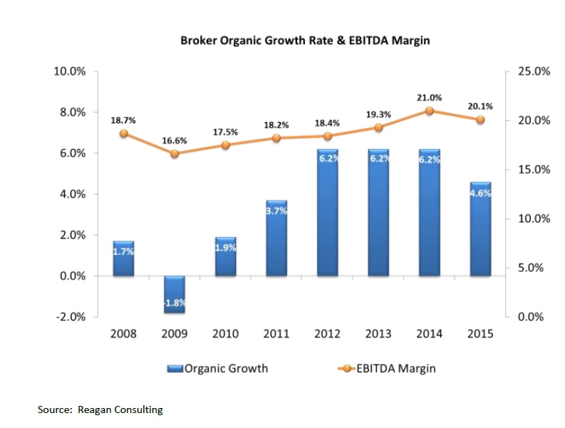Organic Growth & EBITDA chart